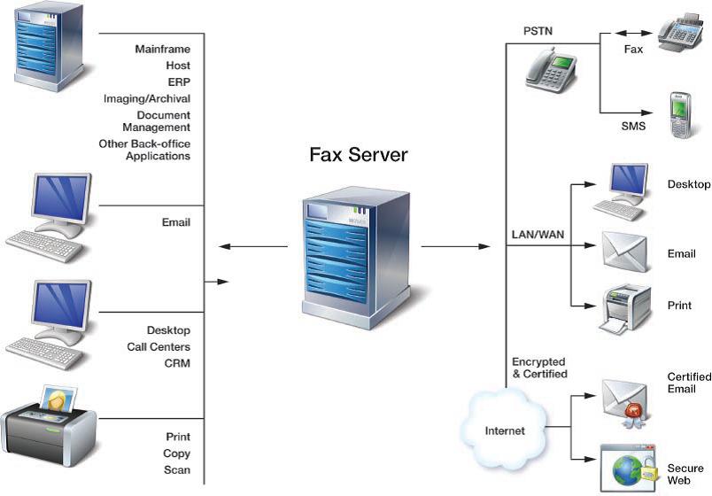 Fax Management Software