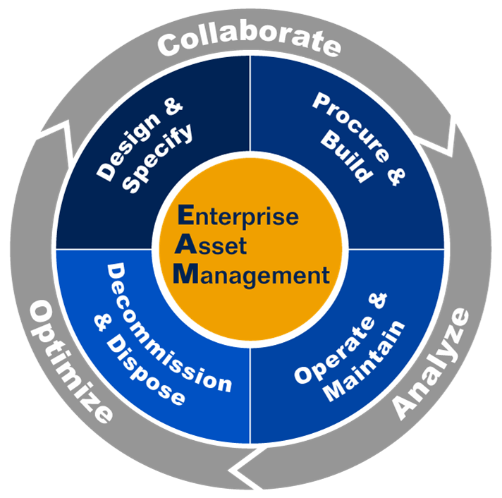 Enterprise Assets Management Software India